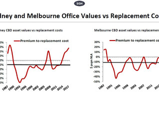 Australian office prices to fall?