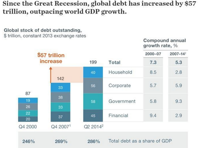 Global Debt to GDP - Michael Spence