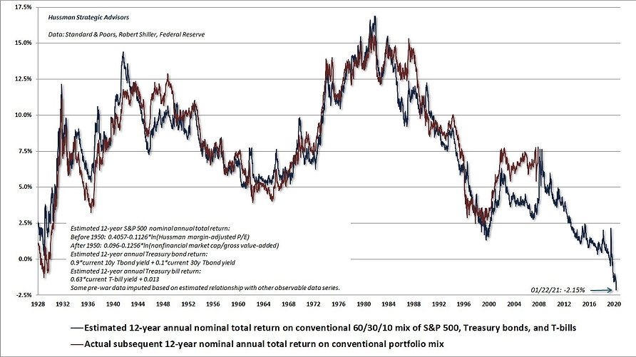 Hussman_expected_12_year_nominal_annual_