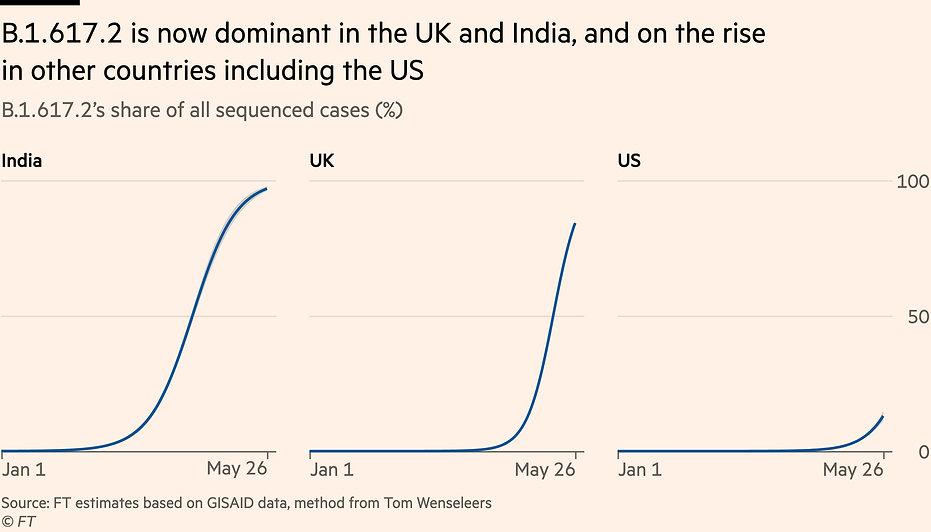 Indian_Variant_in_UK_vs_USA_210529.jpg