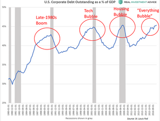 Corporate debt bubble likely burst by COVID-19.