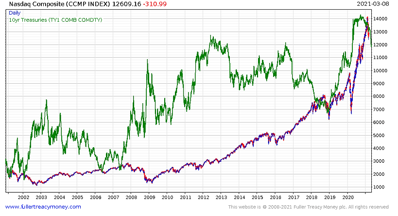 Nasdaq_vs_value_of_US_10_year_treasury_b