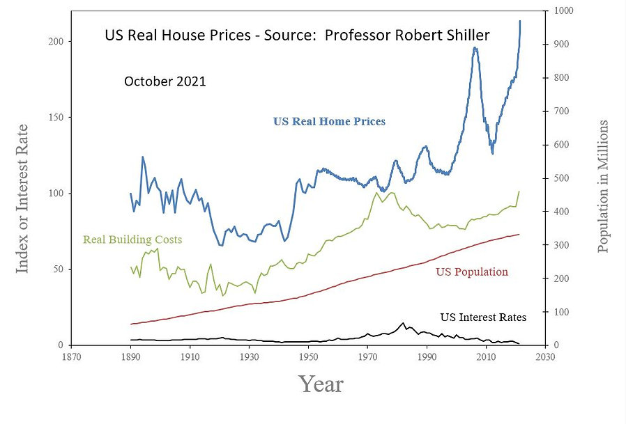 US_Real_House_Prices_210922_Shiller.JPG