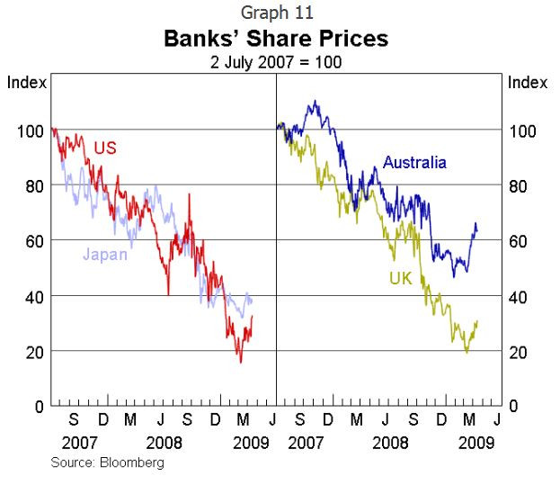RBA Luci Ellis - bank share prices in GFC