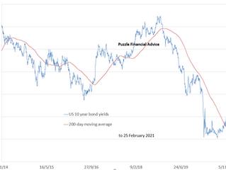 Rising US 10-year bond yields to cause big tech to peak?