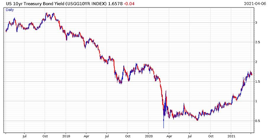 US_10_year_bond_yield_chart.PNG