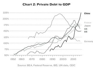 Dangers in private debt bubble - ineteconomics.org