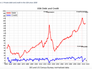 The US private debt bubble