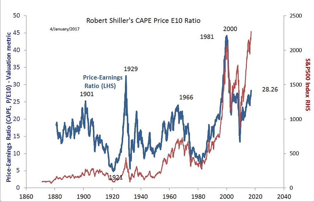 professor Robert Shiller's US share valuation