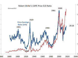 Valuation is not a timing indicator