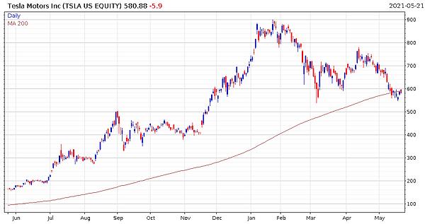 210522_TSLA_Chart.PNG