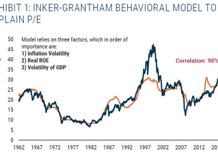Reliable market predictor says shares to fall. Jeremy Grantham