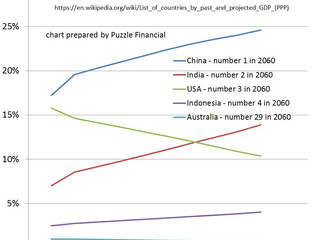 Country GDP rankings in 2060 (PPP terms)
