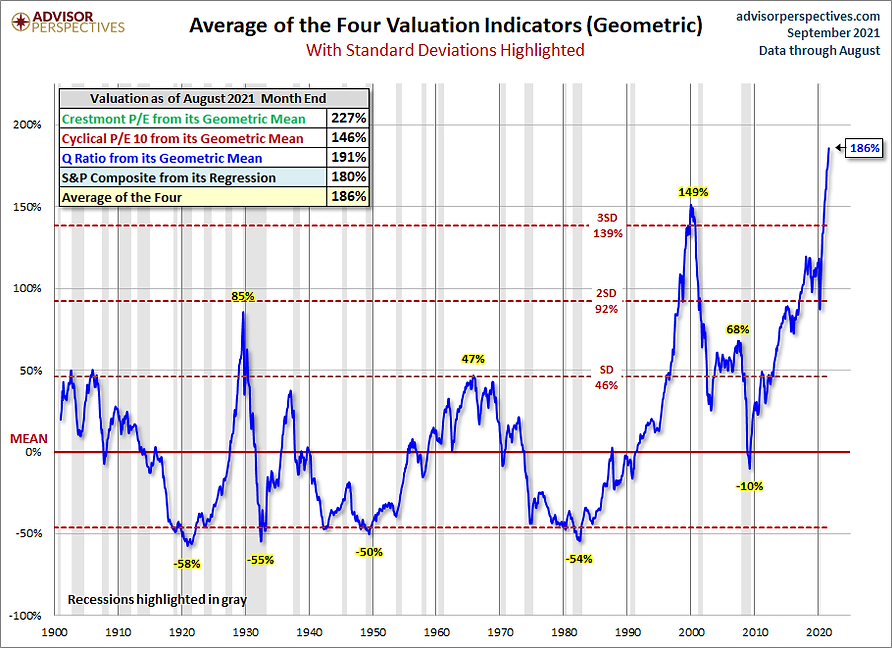 Average_of_4_US_Share_Market_Valuations_210917.png