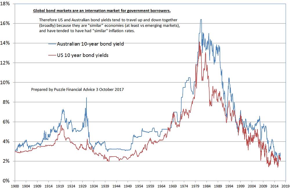 Compare Australian & US bond yields since 1900 - chart