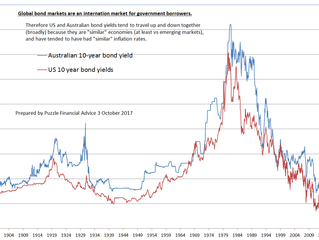 Developed world cash and bond yields in now in rising cycle. Why important?