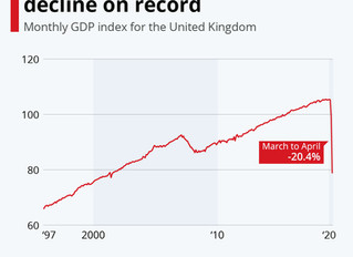 UK economy shrinks by record 20 per cent in April