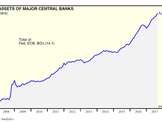 Central bank money printing since GFC