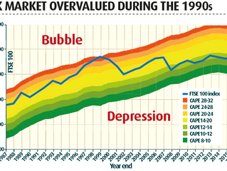A simple illustration of how valuations can change over time