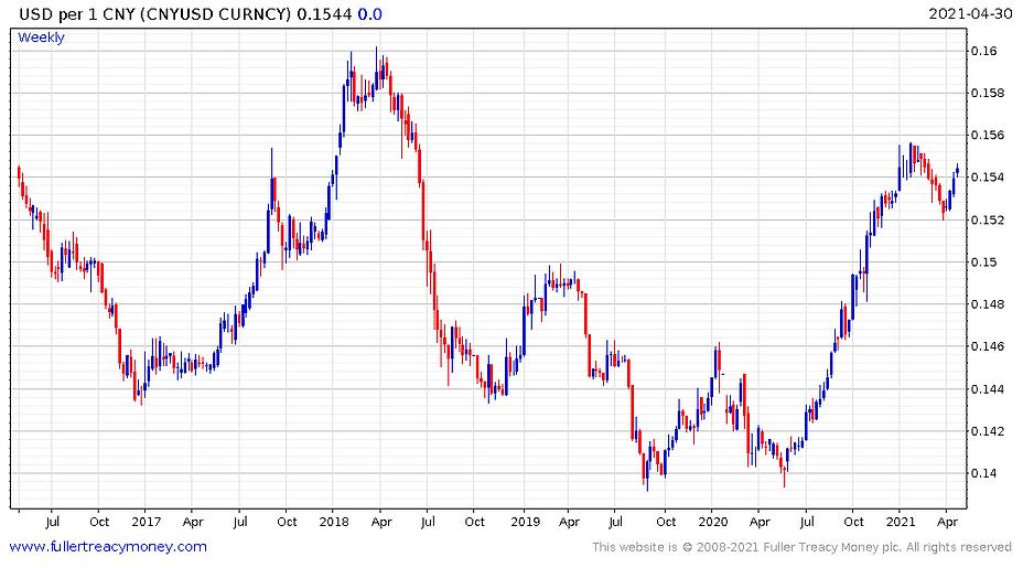 USD_per_CNY_210505.PNG