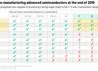 USA and China dependence on Taiwan for semiconductors