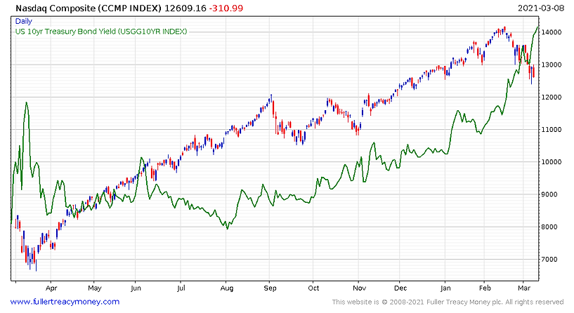 Nasdaq_vs_US_10_year_bond_yields_210310.