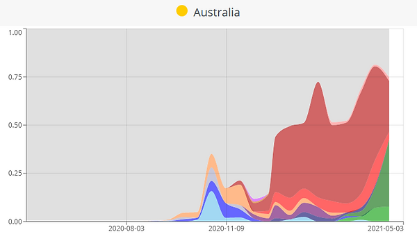 Australias_virus_mix_210515.PNG