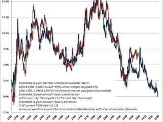 Most likely 12-year return now worse than 1929 - Hussman