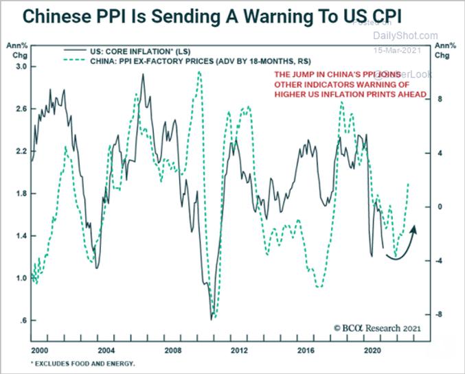 Chinas_Purchase_Price_Idex_vs_USA_210319