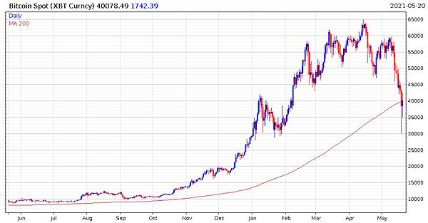 210522_Bitcoin_Chart.PNG