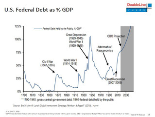 "US Federal debt explosion could lead to ""insolvency problem"". Gundlach"