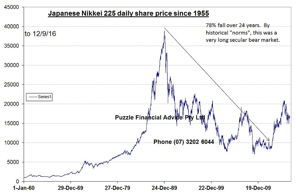 Chart Japanese shares 1989-2009 - secular bear market