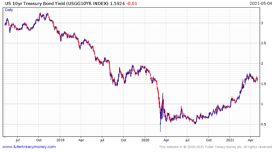 US_10_year_bond_yield_210505.PNG