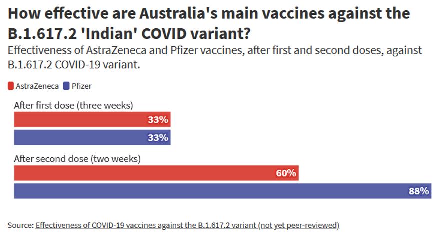 Vaccine effectiveness against Indian var