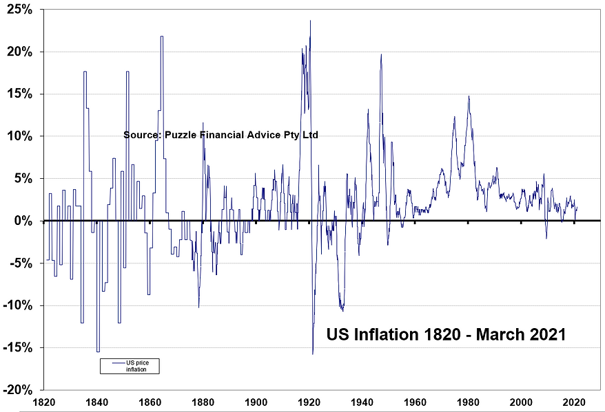 US_price_inflation_since_1820.PNG