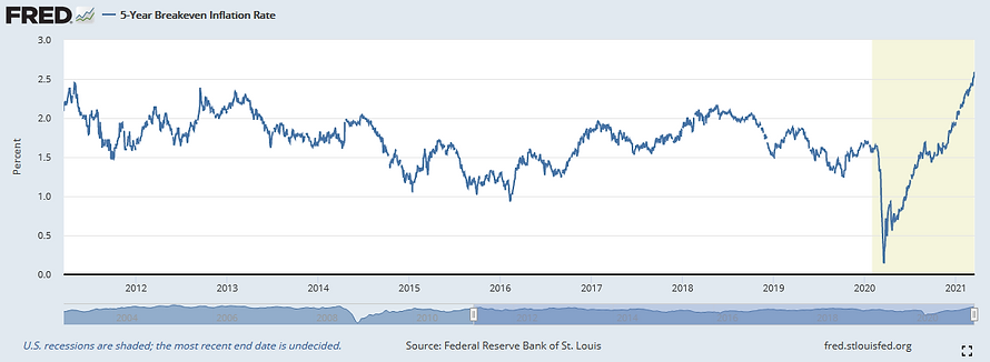 US_5_year_break_even_inflation_rate_2103