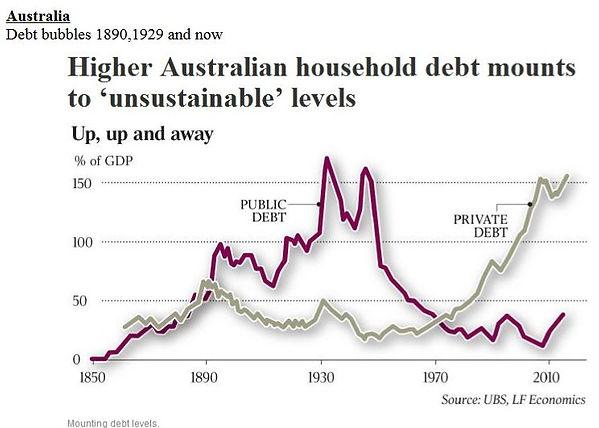 Australian debt bubbles since 1890.JPG