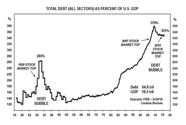 US Debt bubble 161206.JPG
