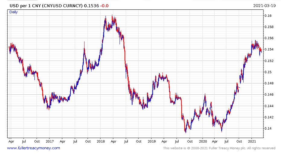 210322__CNY_vs_US$_5_years.PNG