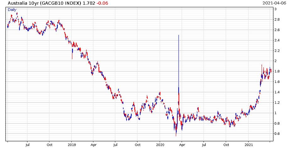 Australian_10_year_bond_yield_chart.PNG