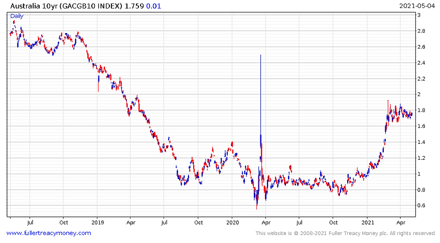 Aust_10_year_bond_yield_210505.PNG