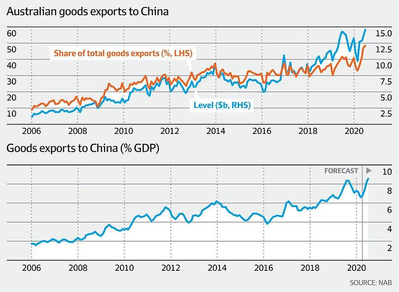China_exports_value_to_Australia_200804.