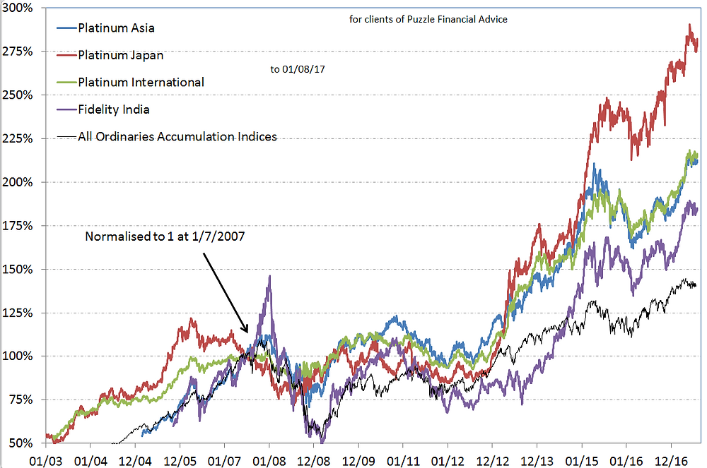 Some international share funds