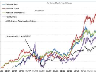 International shares - important part of your portfolio now