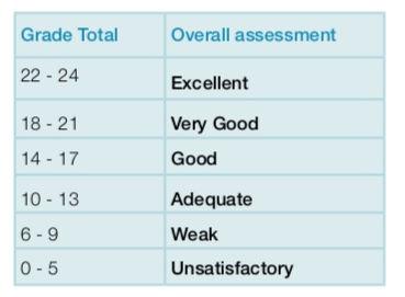 Grade totals.jpeg