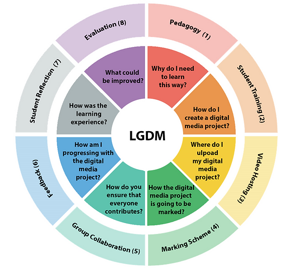 LGDM_IMplementation_Framework.PNG