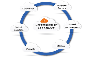 IaaS Solutions-Graphic-05.png