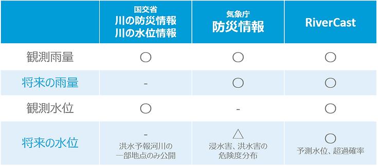 表_公共サービスとの比較.png