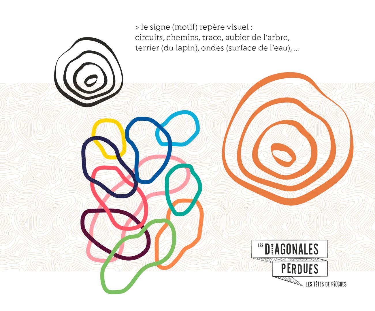 Signaletique de randonnées urbaines et péri-urbaines , les Diagonales Perdues