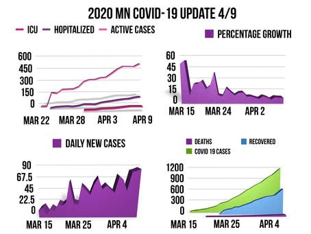 MN COVID-19 Update 4/9/2020